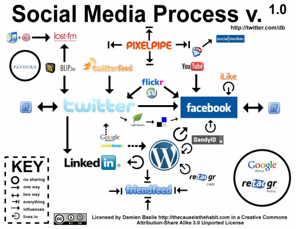 another-social-media-=rocess